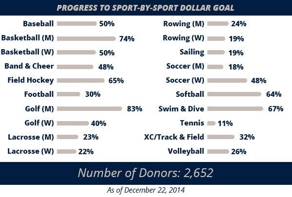 Sport-Fundraising-Donor-Goals